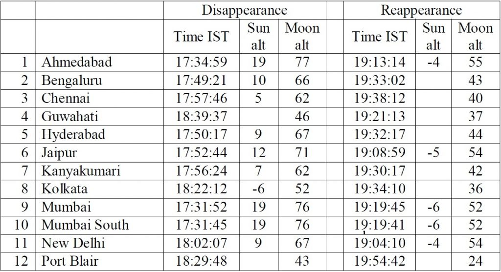 Table with timings for some representative places in India. Please adjust your observations according to the nearby location.